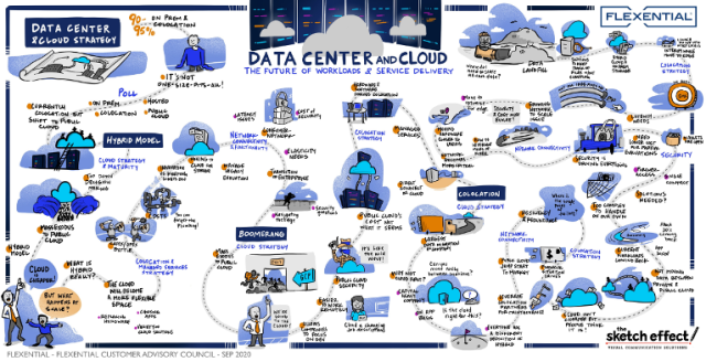 Data Center and Cloud: The Future of Workloads & Service Delivery